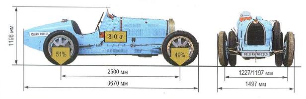 размеры Bugatti Type 35B 1930
