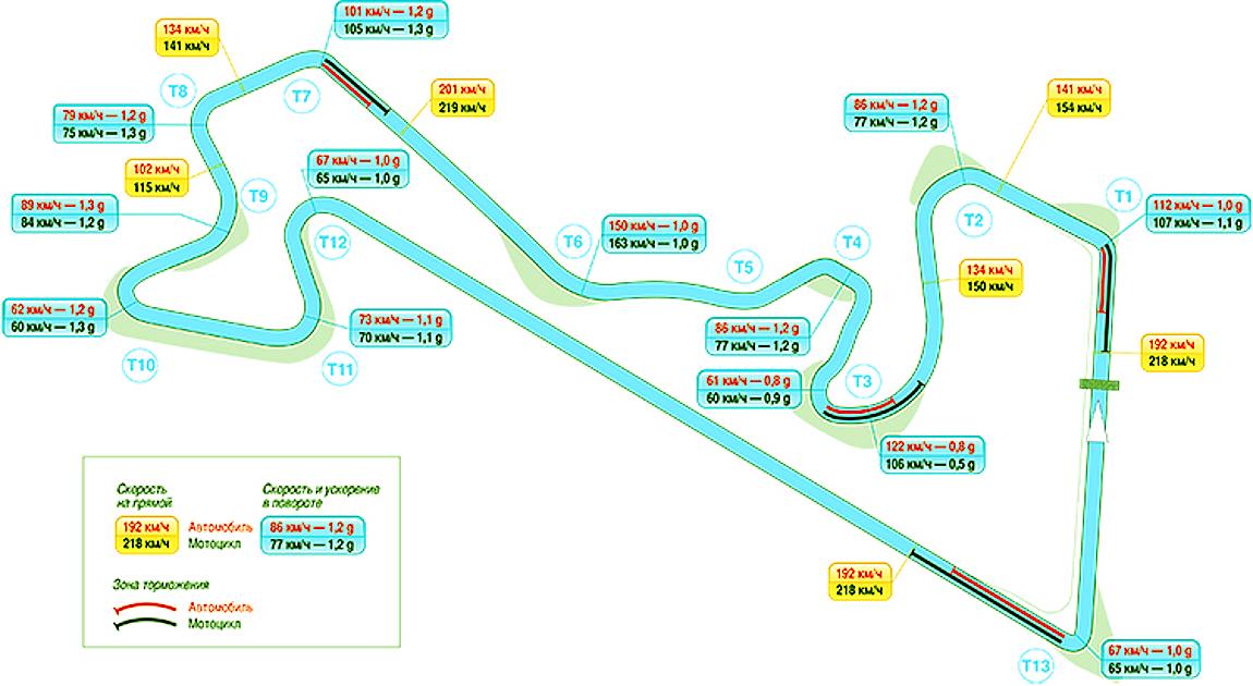 Moscow Raceway максимальные скорости в конце прямых и в апексах поворотов