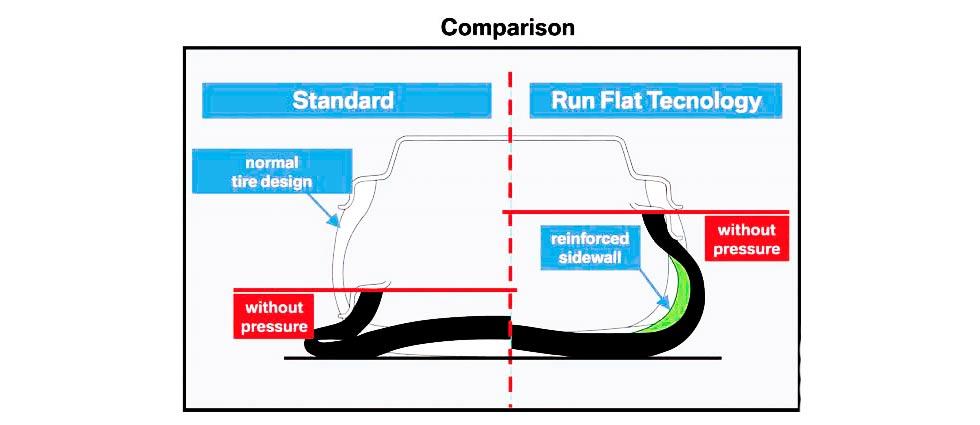 Run-flat tyres comparison