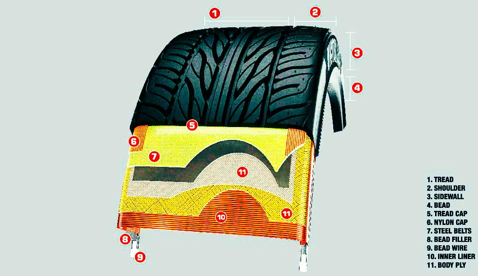 How a tyre is made